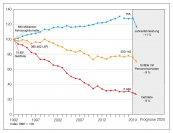 21.322 Getötete auf deutschen Straßen 1970 ist ein trauriger Allzeit-Rekord
