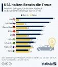 Fahrzeuge mit Benzinantrieb bleiben für die meisten Autokäufer die erste Wahl bei der nächsten Neuanschaffung